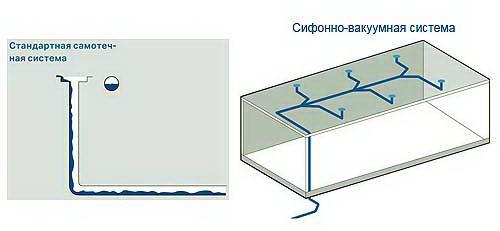 Отличия самотечной и сифонной водосточной системы