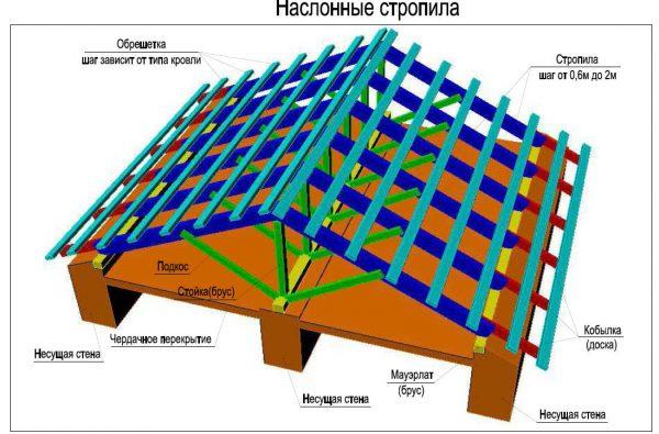 Устройство крыши наслонного типа