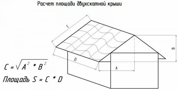 Определение площади скатов