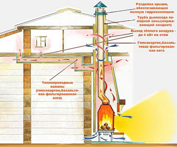 Правила установки дымохода для газового оборудования