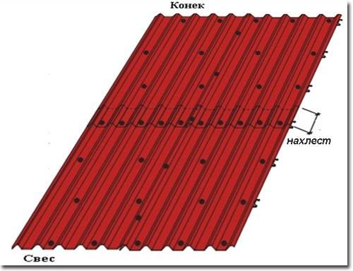 Схема укладки кровельного материала