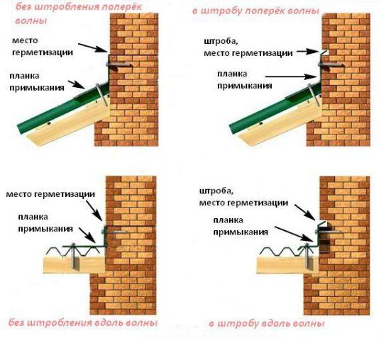 Разные способы устройства мест прилегания крыши с вертикальными поверхностями