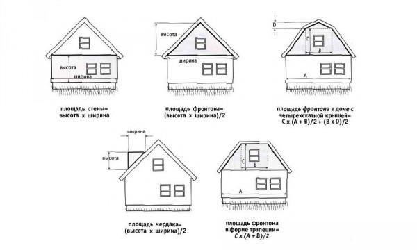 Определение площади фронтонов разных геометрических форм