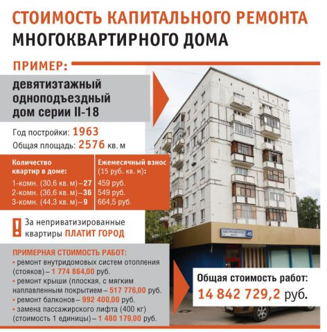 Стоимость капитального ремонта многоквартирного дома