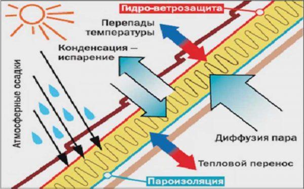 Процесс конденсатообразования