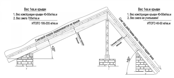 Нагрузка на крышу в зависимости от уклона ската
