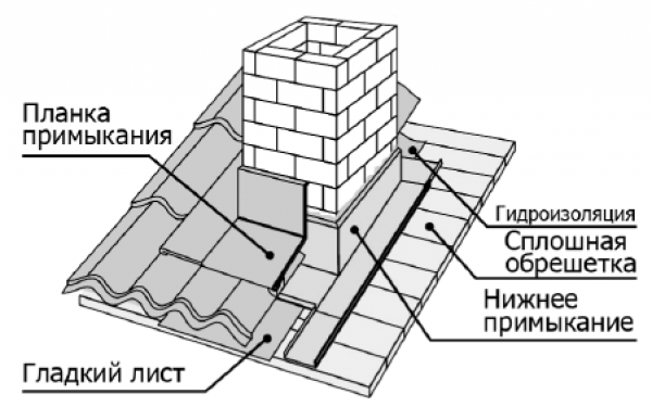 Схема установки декоративного доборного фартука