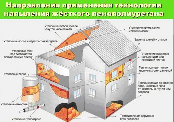 Возможности использования пенополиуретана в качестве термоизоляции