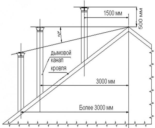 Высота трубы дымохода над коньком крыши