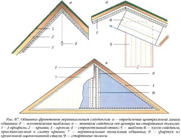 Схема обшивка фронтона сайдингом с помощью металлического профиля
