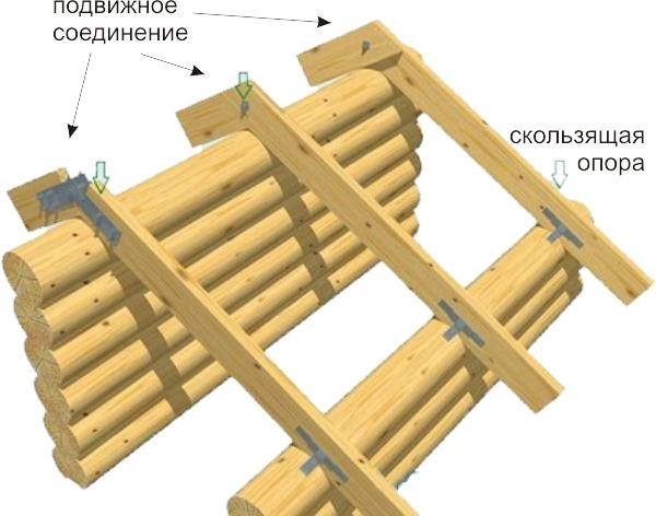 Скользящая стропильная система односкатной крыши