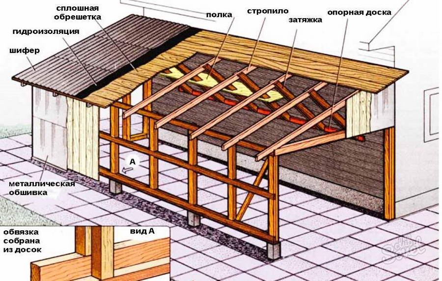 Конструкция гаража с односкатной крышей