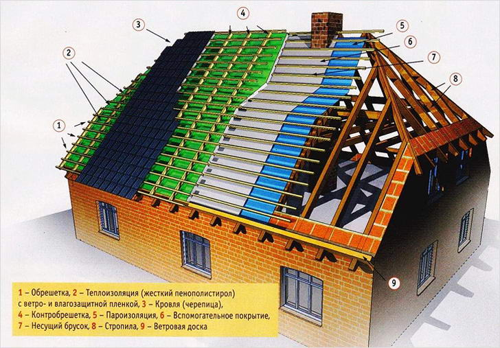 Стропильная система полувальмовой двухскатной крыши