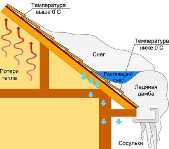 как правильно установить двухскатную крышу