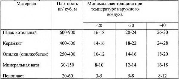 Сравнение эффективности утепления опилками и другими термоизоляционными материалами