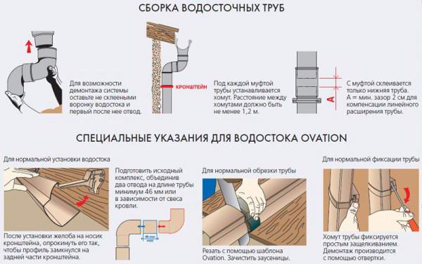 Схема сборки водосточных труб