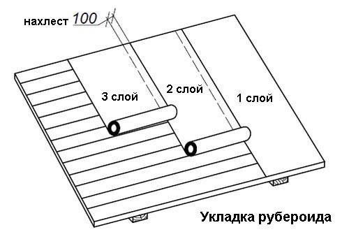 Схема укладки рулонных материалов