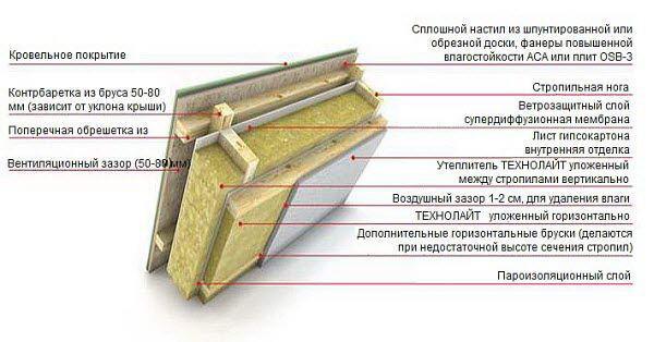 Технология монтажа минеральной ваты