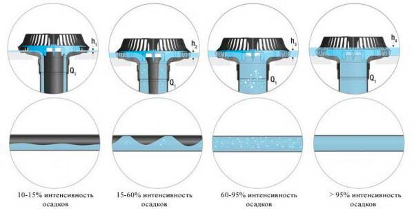 Водоприемная воронка с стабилизатором потока для сифонного водостока