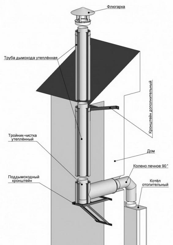 Схема сборки одноконтуной трубы из нержавеющей стали