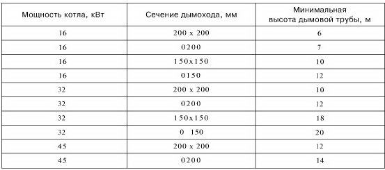 Рекомендованное сечение трубы дымохода для котлов разной мощности