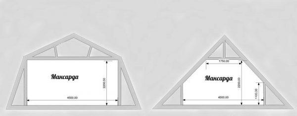 Возможности мансардной крыши