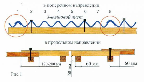 Схема крепления гвоздями