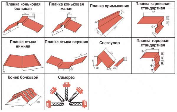 Доборные элементы для кровли для металлочерепицы
