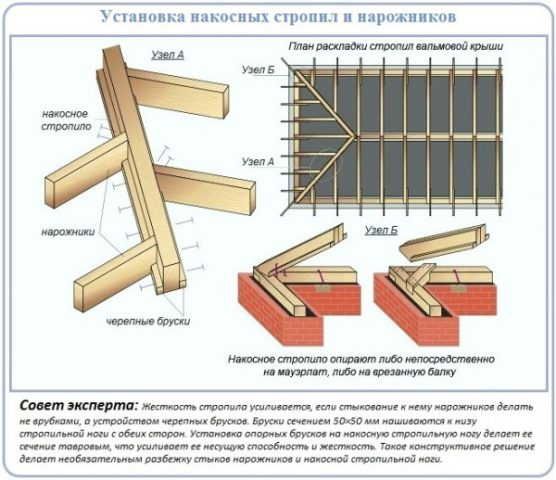 Схема монтажа нарожников и накосных стропил