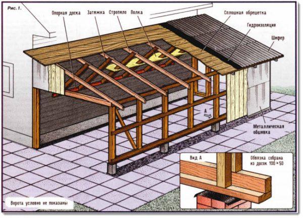 Скатная крыша гаража
