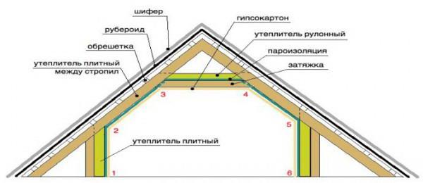 Схема расположения материалов в мансардной крыше