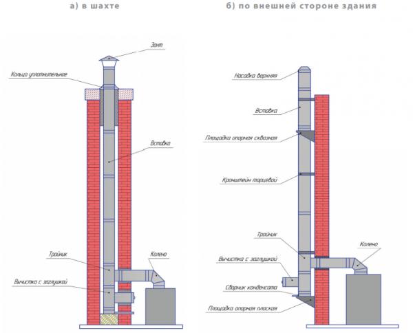 Внутреннее и внешнее размещение канала дымоудаления камина
