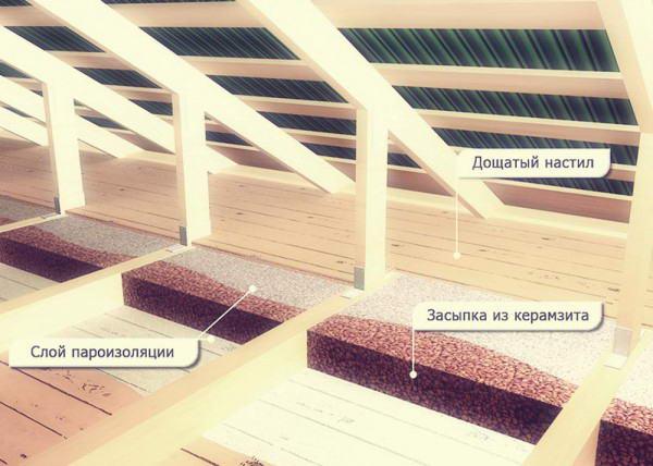 Схема утепления потолка с помощью керамзита