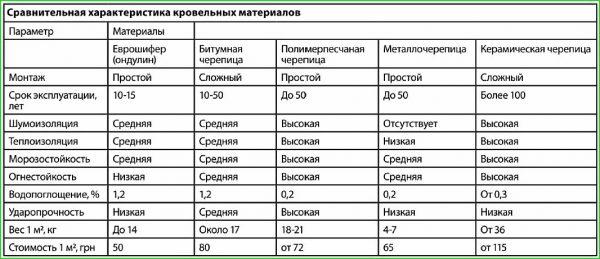 Сравнение веса и эксплуатационных характеристик крыш из различных материалов