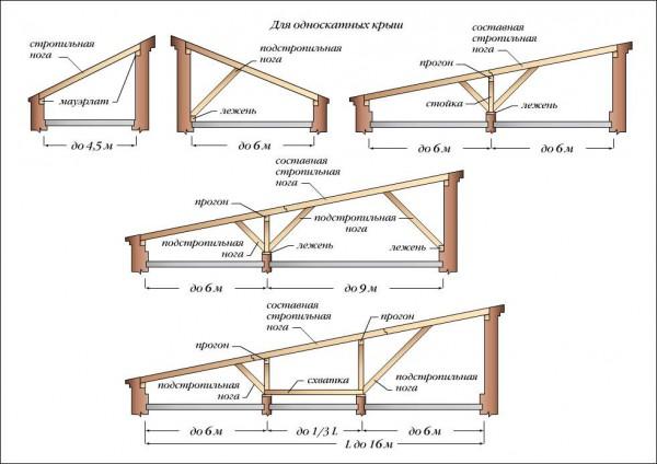 Варианты конструкций стропильной системы односкатной крыши