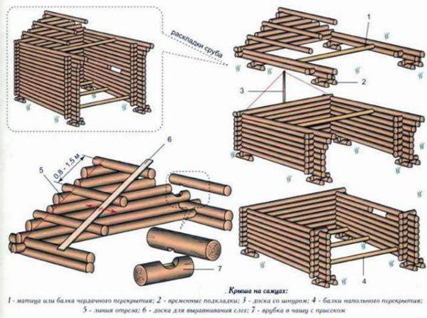 Устройство двухскатной крыши сруба