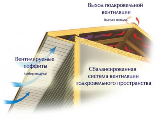 металлические софиты для кровли