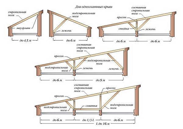 Виды стропильной системы односкатной крыши