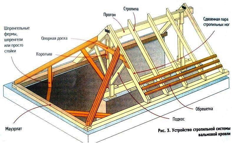 Наслонная стропильная система полувальмовой крыши