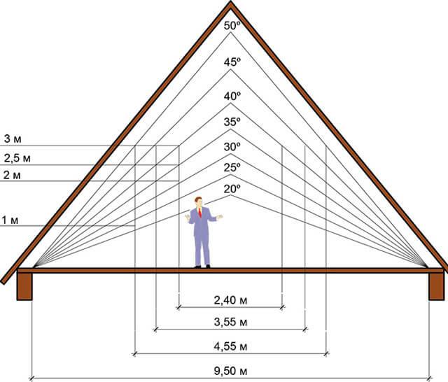 как определить высоту крыши дома