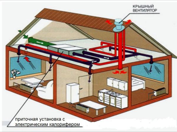 Монтаж системы эвакуации дыма с помощью крышных вентиляционных приборов
