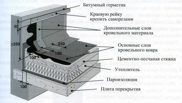 Узлы примыкания с вертикальными поверхностями