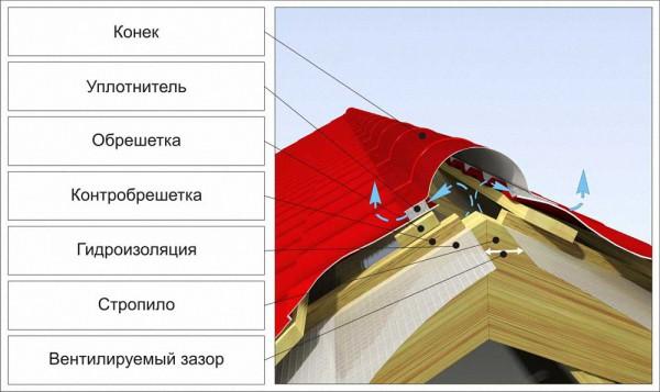 Коньковый профиль для крыши