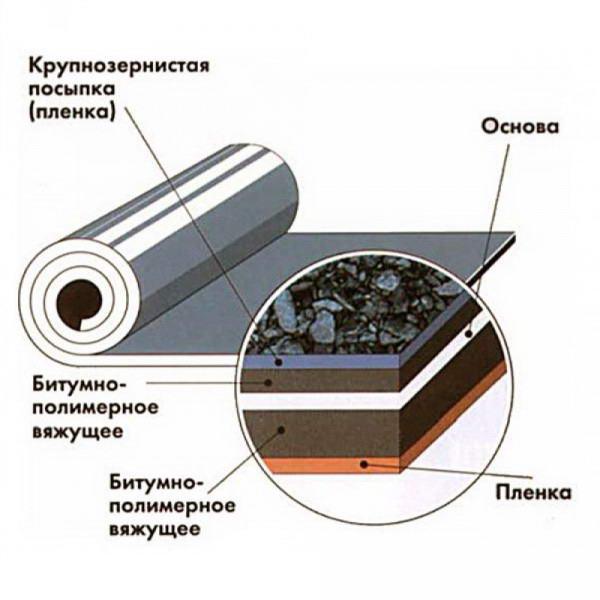 Устройство битумного кровельного материала