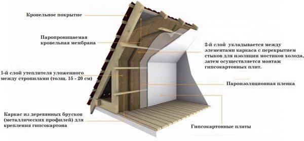 Схема монтажа утеплителя по стропилам