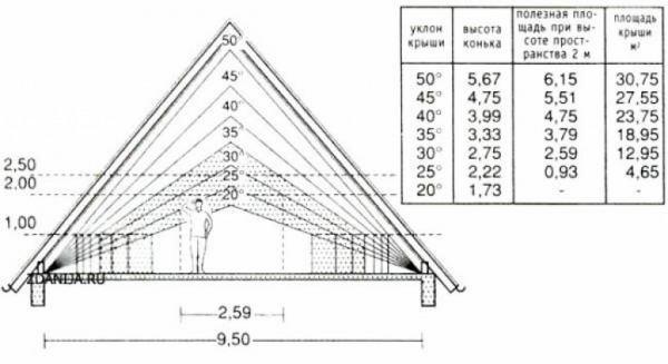 Зависимость высоты потолка и полезной площади мансарды от уклона ската