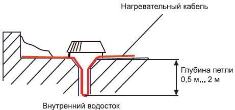 Установка нагревательных элементов на металлические внутренние водостоки
