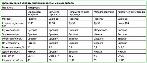 Сравнение качеств популярных видов кровельных материалов