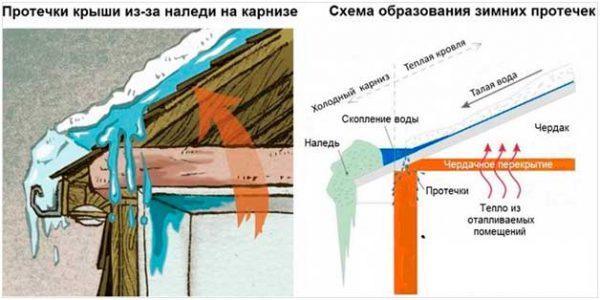 Образование конденсата