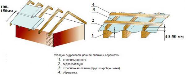Монтаж гидроизоляционного материала и обрешетки